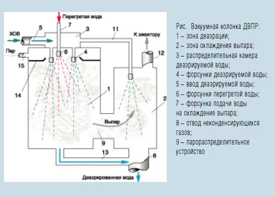 схема вакуумной дегазации водогрейной котельной